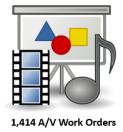 av work orders 2