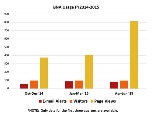 bna usage bar 2