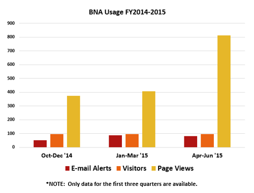 bna usage bar 2