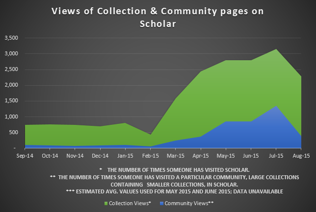 collection community views 2