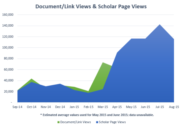 document and scholar views 2