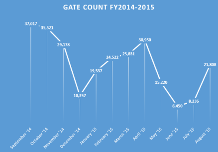 gate count 2