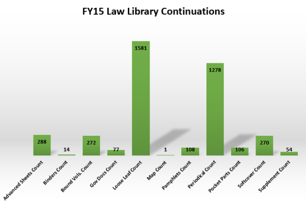 law library continuations