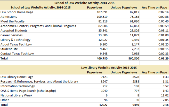 law school web page useage