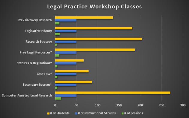 legal practice workshop classes 3