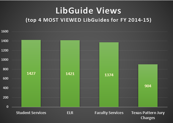 lib guide views 2