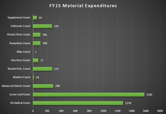 materials expenditures 2