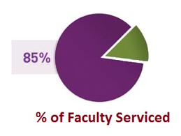 percent of faculty serviced