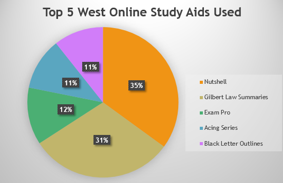 west online study aids pie