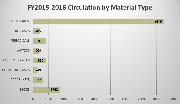 circulation-by-material-type-2