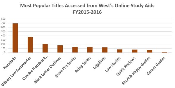 west-popular-study-aids