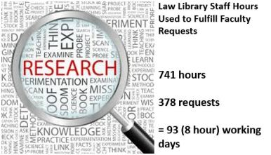 fac research requests