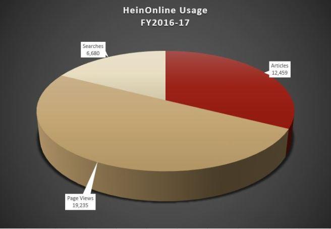 hein usage
