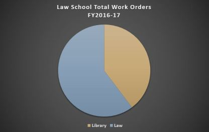 law school total work orders