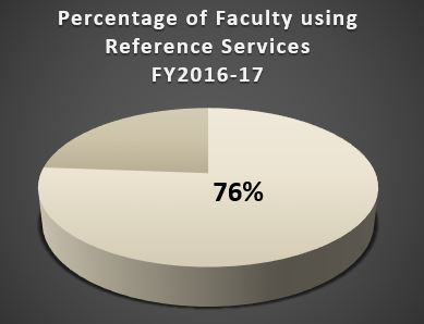 percent faculty using ref