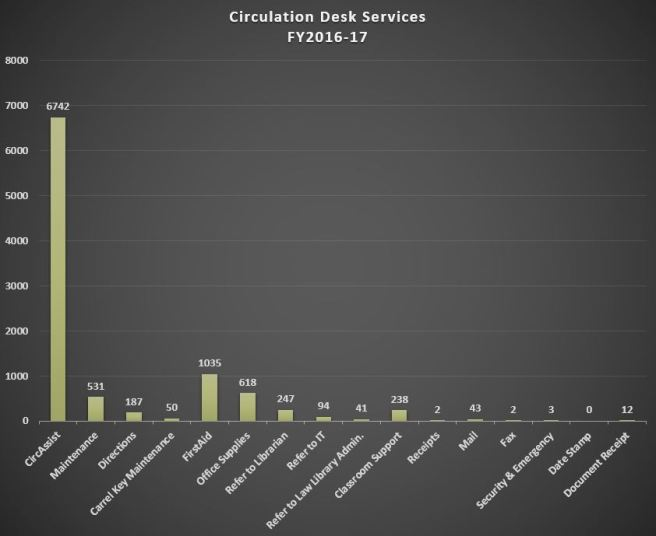 circ desk services