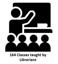 classes taught by librarians
