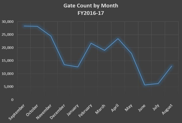 gate count chart