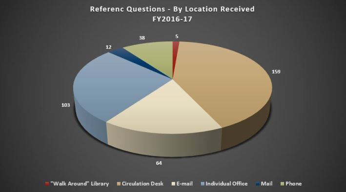 ref questions by location received
