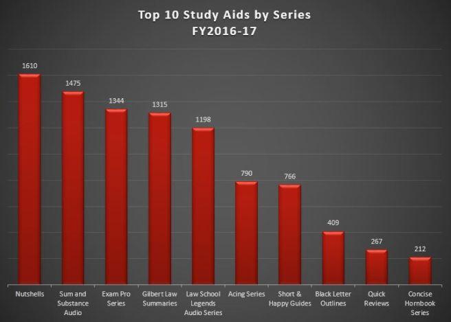 top 10 study aids 2